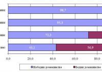 Разпределение на работещите лица по бедност и образование през 2010 година Диаграма НСИ