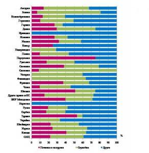 Структура на пътуванията на български граждани в чужбина  по цел на пътуването и страни през септември 2012 г.  Диаграма НСИ
