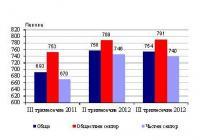 Средна месечна работна заплата по сектори Графика НСИ
