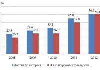 Относителен дял на домакинствата с достъп до интернет и широколентова връзка Графика НСИ
