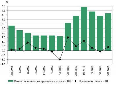 Инфлация, измерена чрез индекса на потребителските цени, по месеци  Графика НСИ