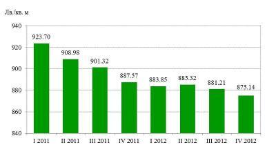 Средни пазарни цени на жилищата общо за страната по тримесечия  Графика - НСИ