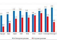 Приходи от нощувки в средствата за подслон и местата за настаняване в област Пловдив по месеци през 2012 г. Графика НСИ