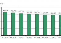 Средни пазарни цени на жилищата общо за страната по тримесечия