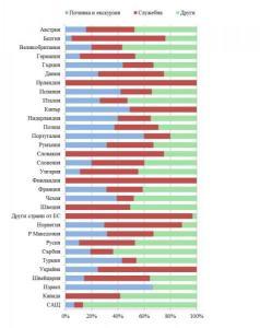Структура на пътуванията на български граждани в чужбина по цел на пътуването  и по страни през юни 2012 година   Графика НСИ