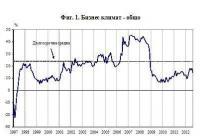 Със спад се характеризира бизнес климатът във всички наблюдавани отрасли. Графика НСИ