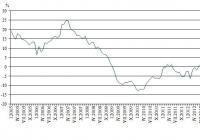 """Процентно изменение на оборота в раздел """"Търговия на дребно, без търговията с автомобили и мотоциклети"""" спрямо съответния месец на предходната година Графика НСИ"""